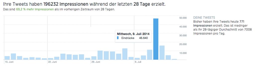 Übersicht Twitter Analytics