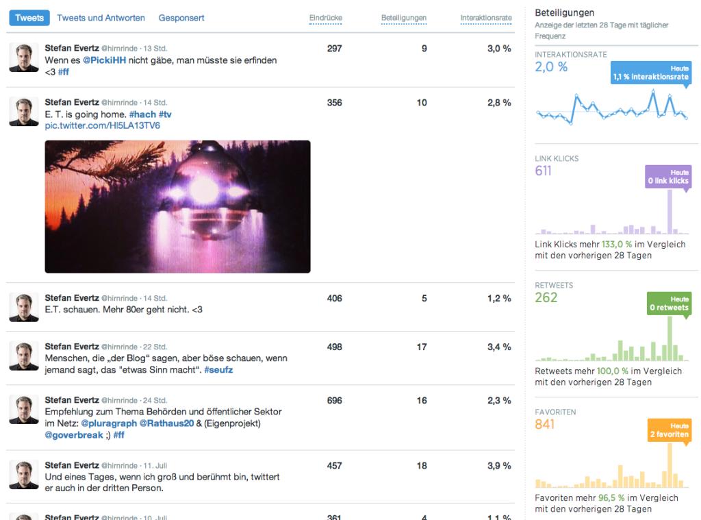 Dashboard Twitter Analytics Übersicht