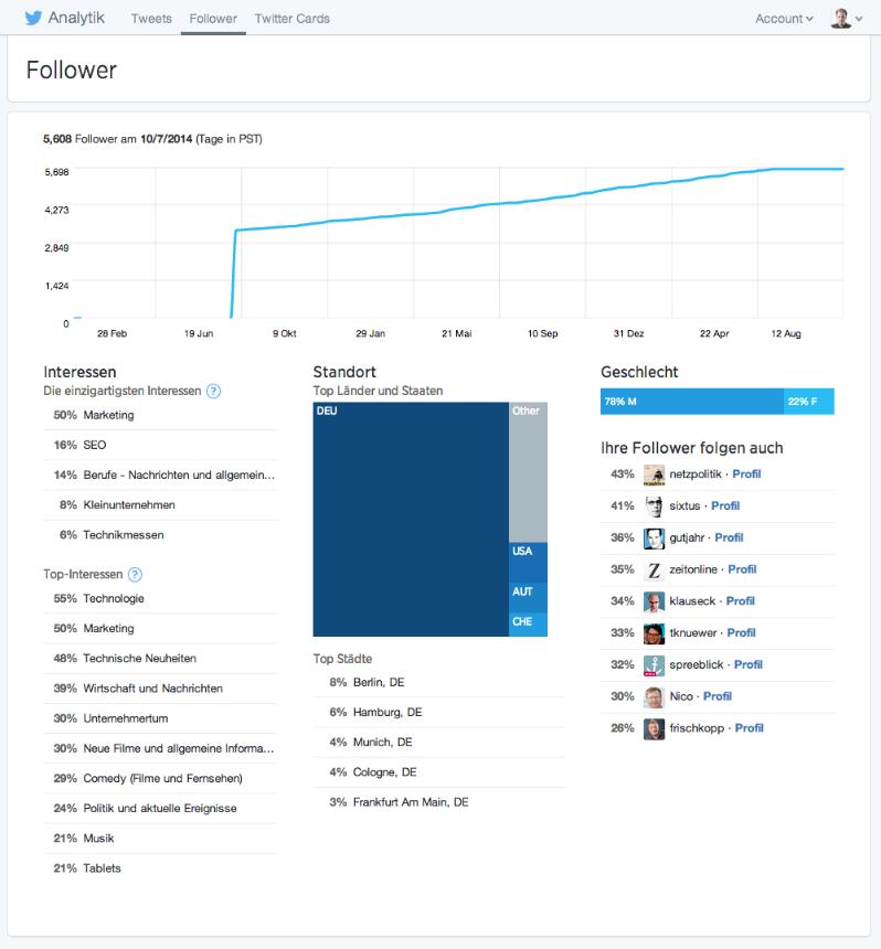 Einfach gehaltene Follower-Analyse