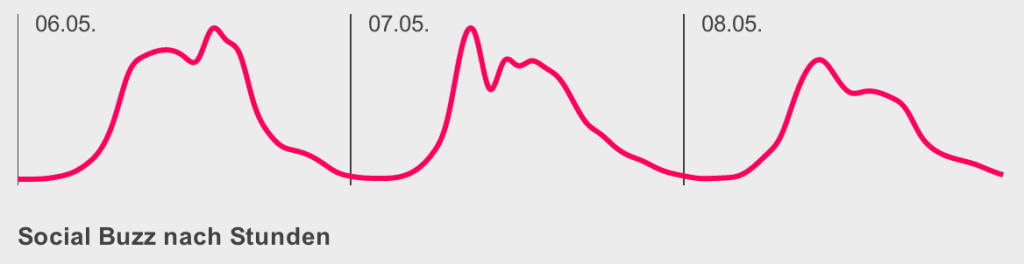 rp14 Brandwatch Data-Viz Social Buzz Stunden