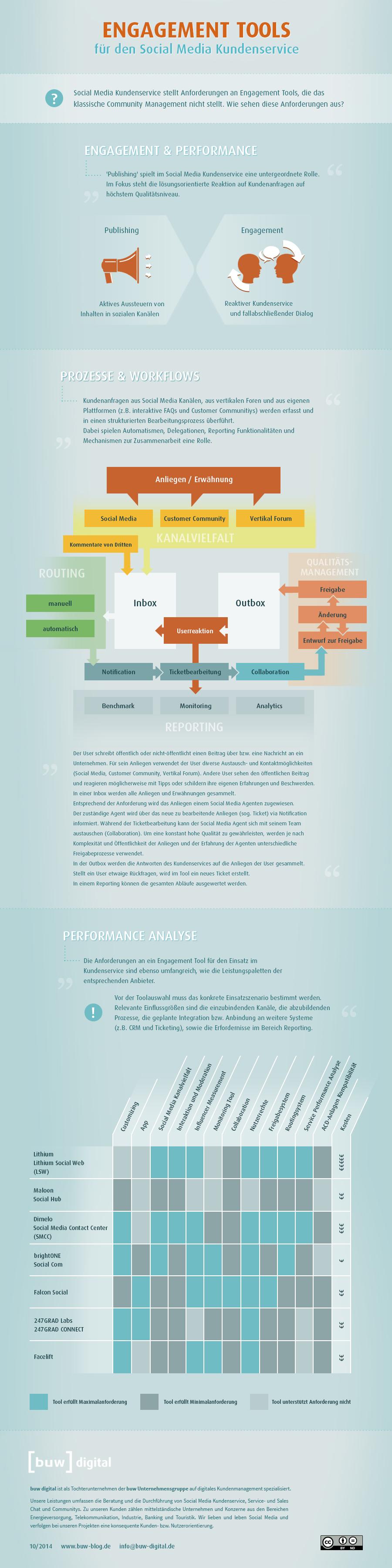 7 Engagement Tools (Übersicht von buw digital) Social Media-Kundenservice