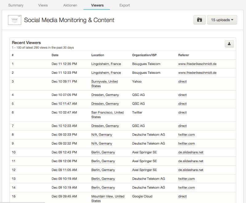 SlideShare Analytics: Viewers
