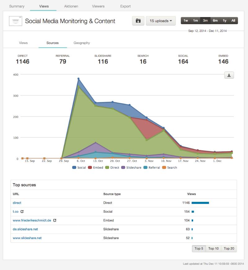 SlideShare Analytics: Views - Sources
