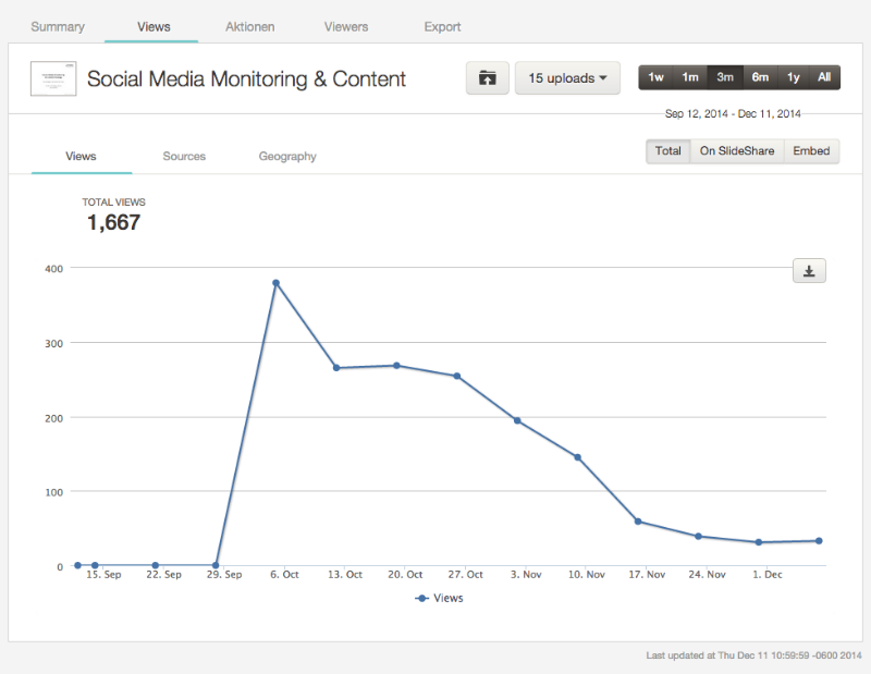 SlideShare Analytics: Views