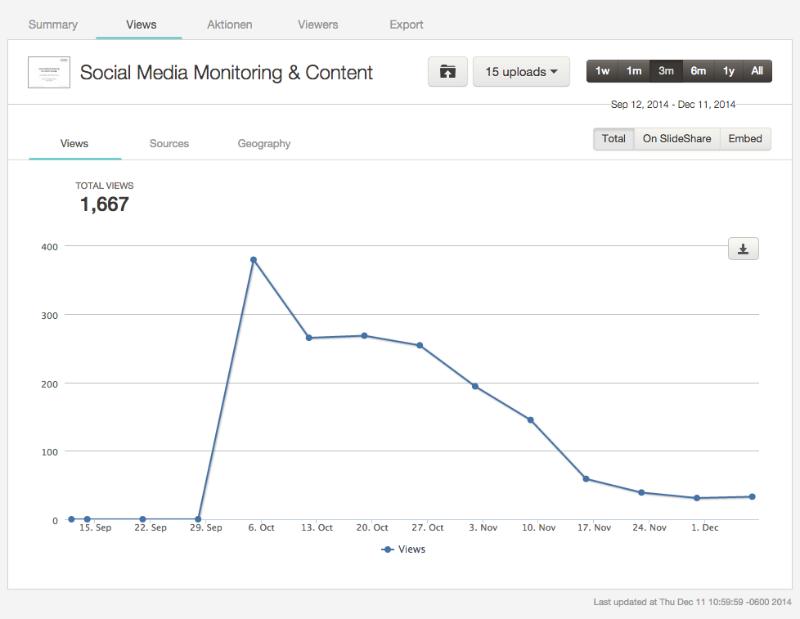 SlideShare Analytics: Views