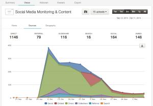 SlideShare Analytics frei verfügbar