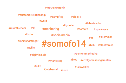 Social Media Monitoring Forum: Hashtag-Cloud #somofo14