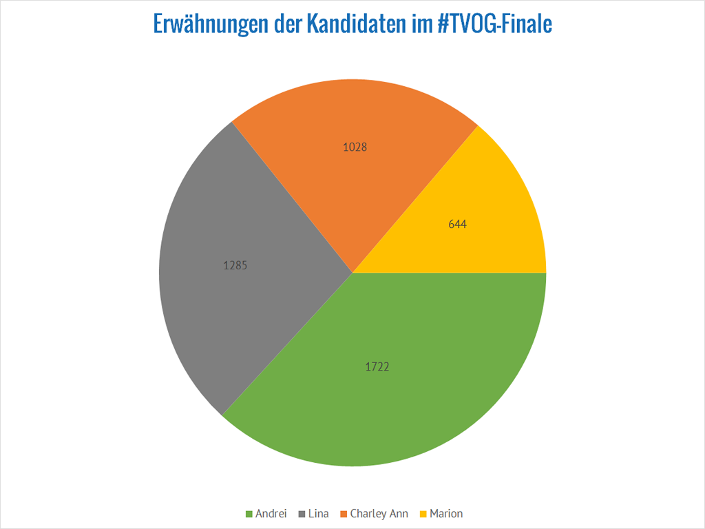 the-voice-of-germany-erwaehnungen-finale