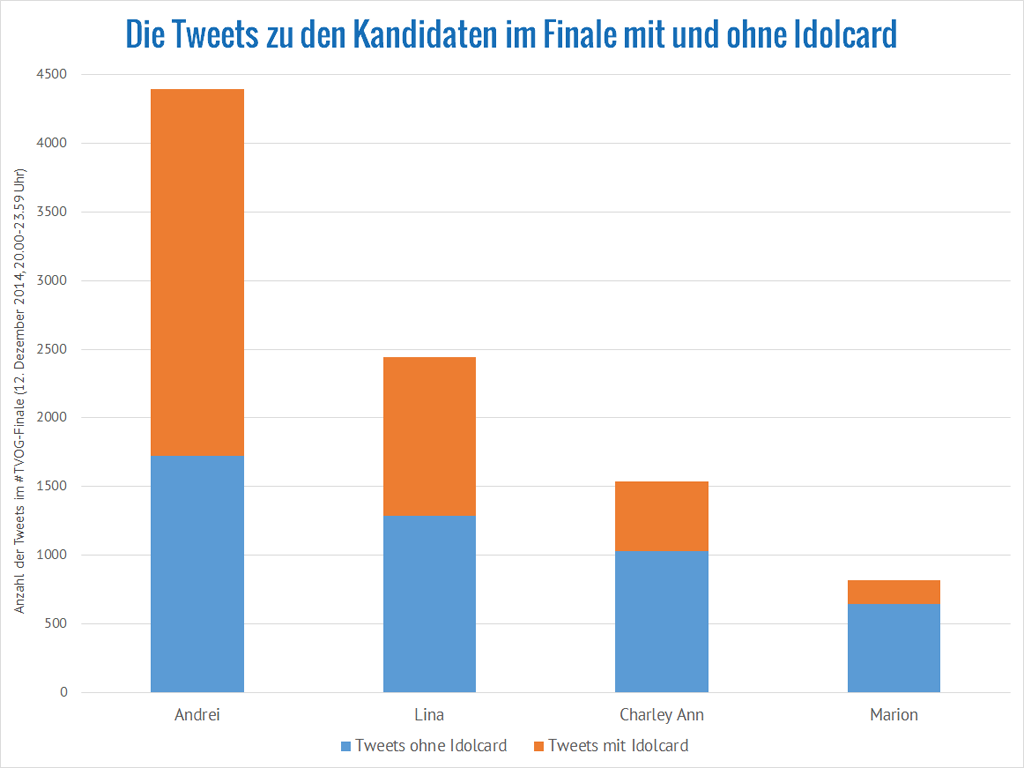 The Voice of Germany: Erwähnungen der Kandidaten im Finale mit und ohne Idolcard (Daten: Brandwatch)