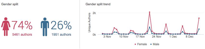 The Voice of Germany: Weibliche und männliche Twitterer im Vergleich (Daten: Brandwatch)