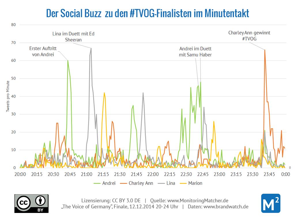 The Voice of Germany: Erwähnungen der Kandidaten und Teams im Sendungsverlauf (Daten: Brandwatch)