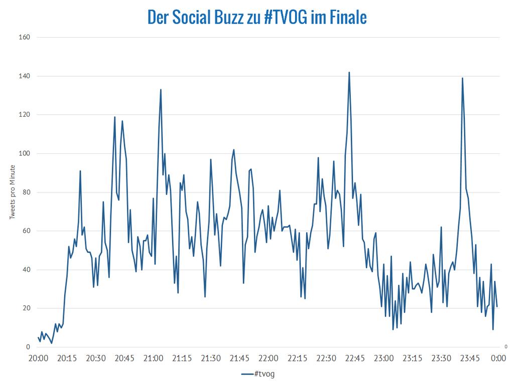 The Voice of Germany: Erwähnungen des Hashtags #tvog im Sendungsverlauf (Daten: Brandwatch)