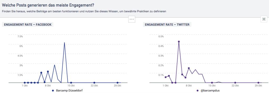 IQ App Content Analytics 1 (Engagement; BarCamp Düsseldorf)
