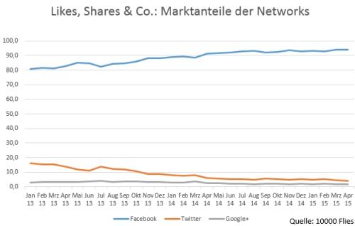 Network Marktanteile Langzeit (Quelle 10000 Flies) zum Share-Count-API