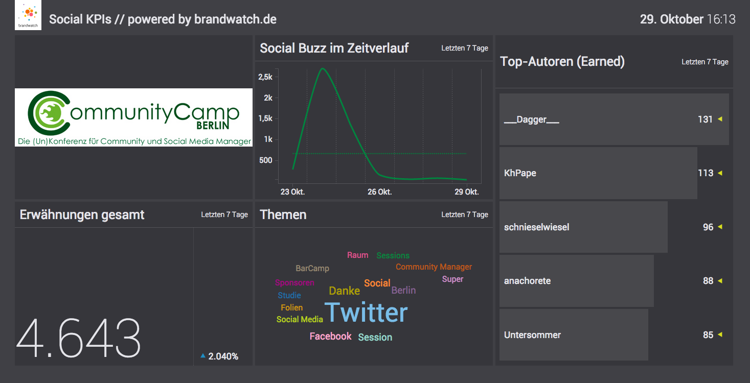 Brandwatch Vizia: Auswertung Communty Camp Berlin 2015 #ccb15 #barcamp