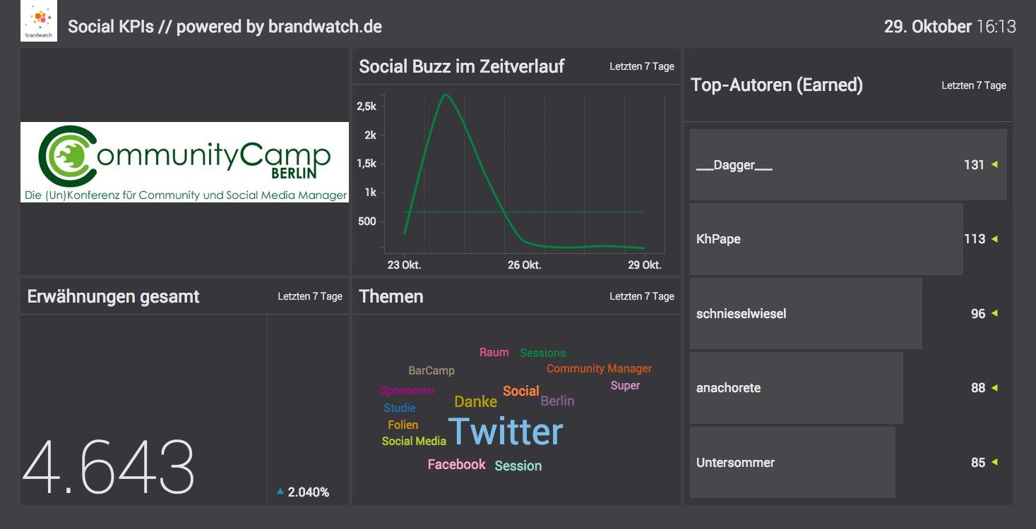 Brandwatch Vizia: Auswertung CommunityCamp Berlin 2015 #ccb15 #barcamp