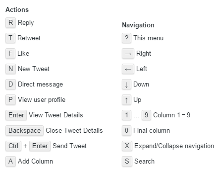 21 Tweetdeck Tipps: Shortcuts