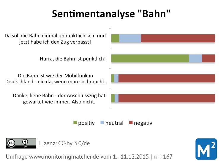 sentimentanalyse ergebnisse bahn
