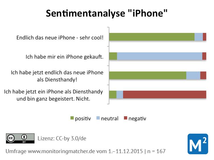 sentimentanalyse ergebnisse iphone