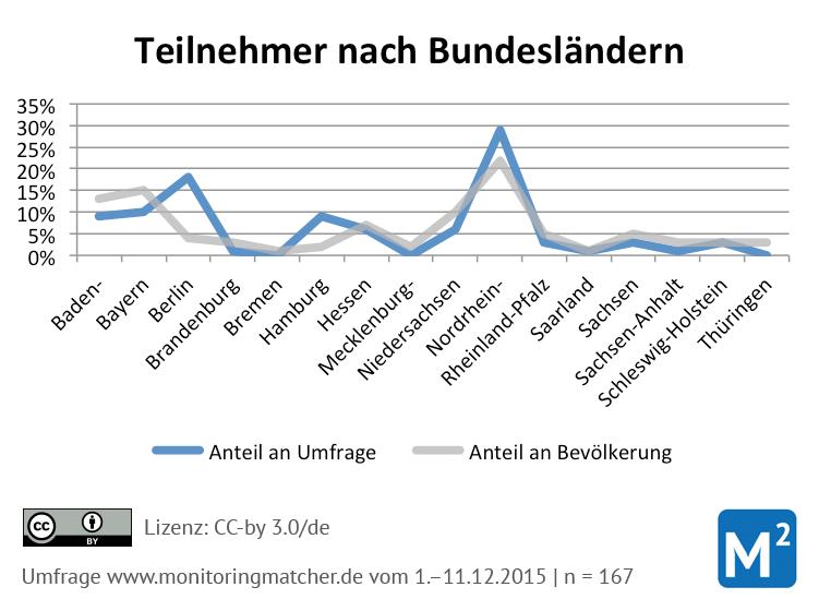 sentimentanalyse verteilung bundesland bundesländer