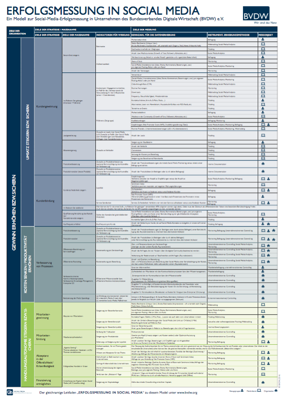 Download PDF infografik matrix erfolgsmessung bvdw