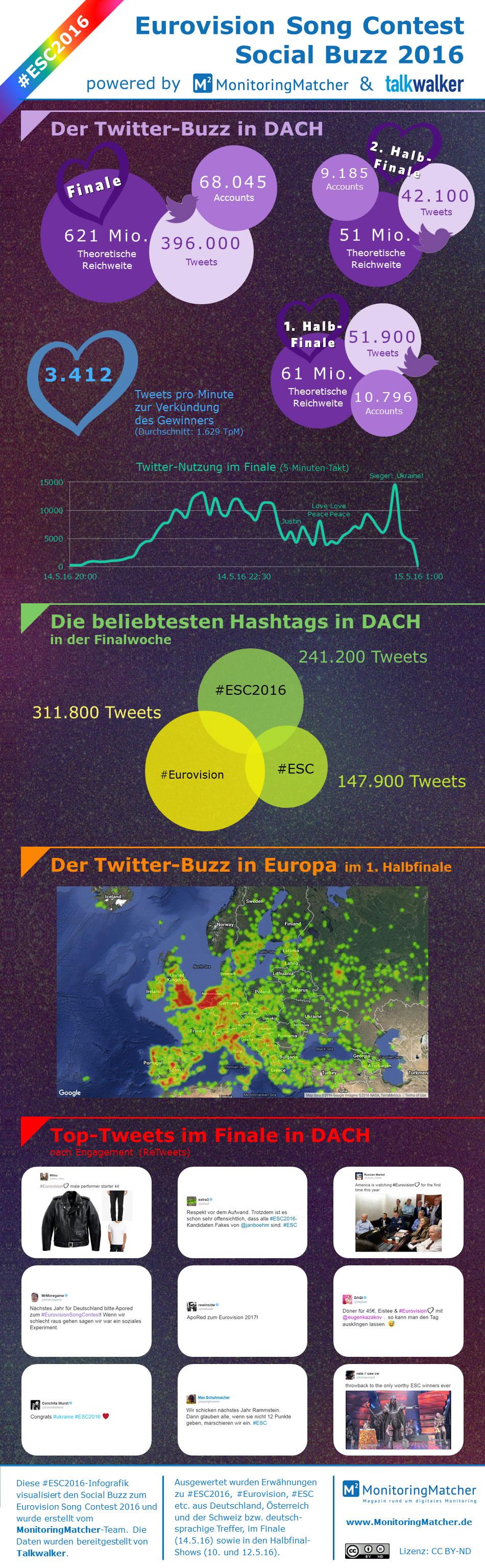 infografik social buzz esc2016 eurovision