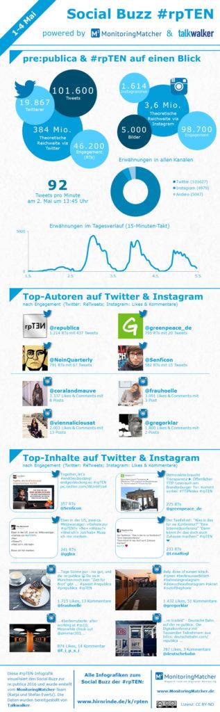 Infografik Monitoringmatcher Social Buzz #rpten alle tage