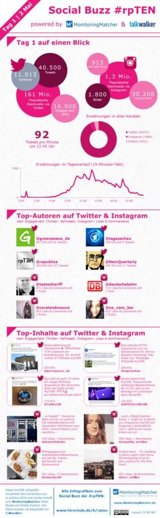 Infografik Monitoringmatcher Social Buzz #rpten tag 1