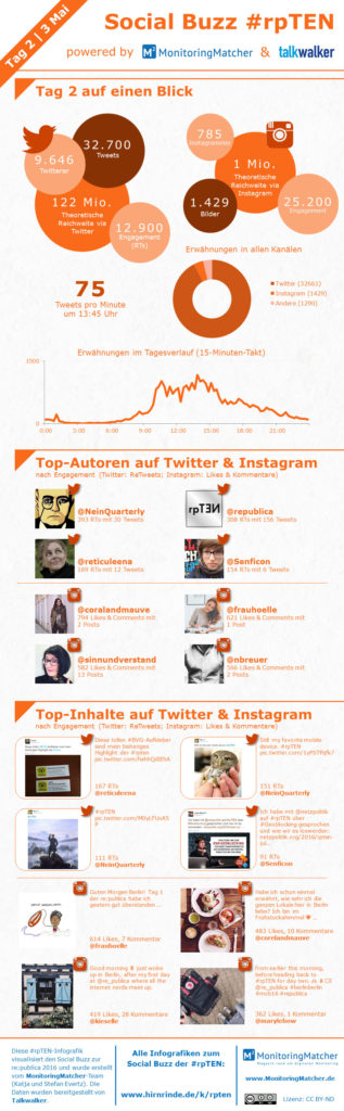 Infografik Monitoringmatcher Social Buzz #rpten tag 2