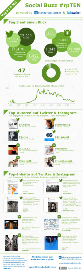 Infografik Monitoringmatcher Social Buzz #rpten tag 3