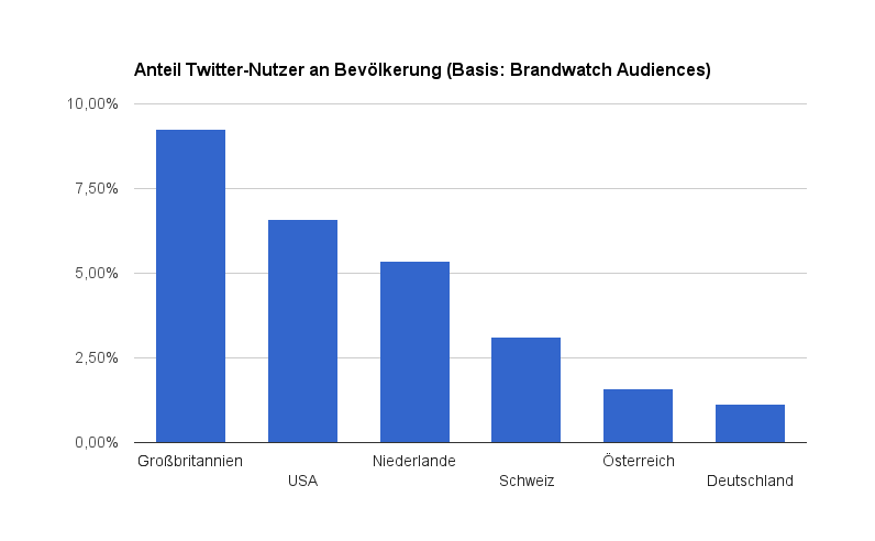 brandwatch audiences twitter anteil us uk nl at ch de