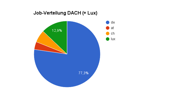 job-datenbank auswertung august 2016 job-verteilung dach lux