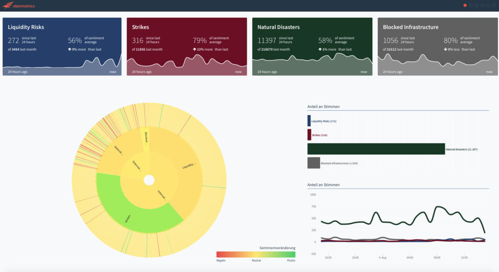 ubermetrics listening center supply chain 1 summary dashboard