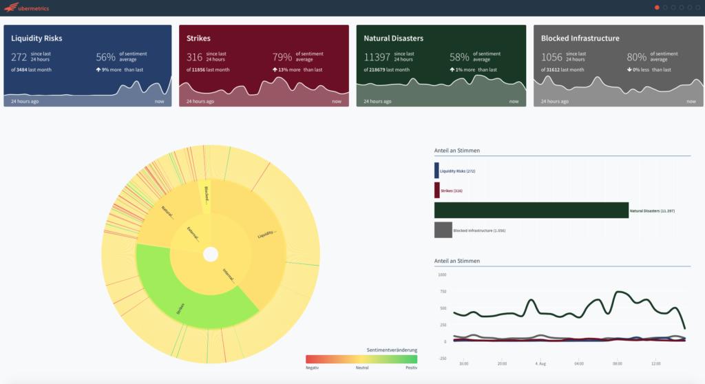 ubermetrics listening center supply chain 1 summary dashboard