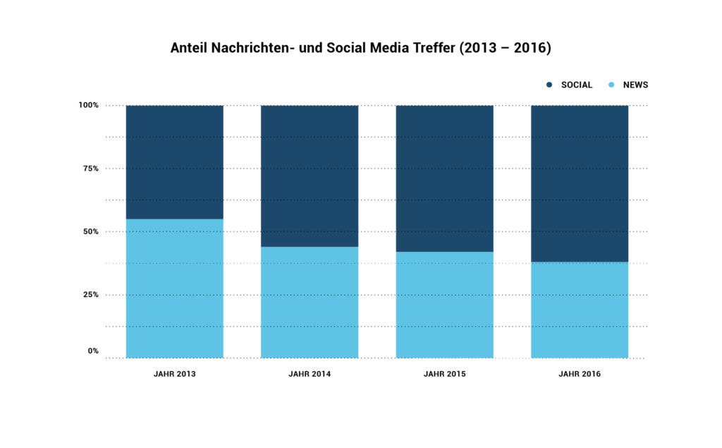b2b social media Report 2016 Social News Treffer 2013-2016