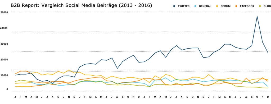 b2b social media report 2016_vergleich beitraege 2013-2016