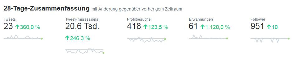 Twitter Analytics: 28-Tage-Übersicht