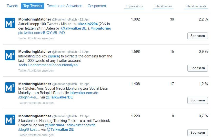 Twitter Analytics: Liste der Tweets mit Impressions, Interaktionen und Interaktionsrate