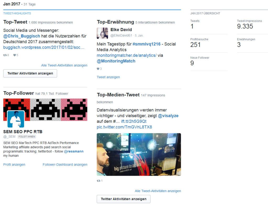 Twitter Analytics: Monatszusammenfassung