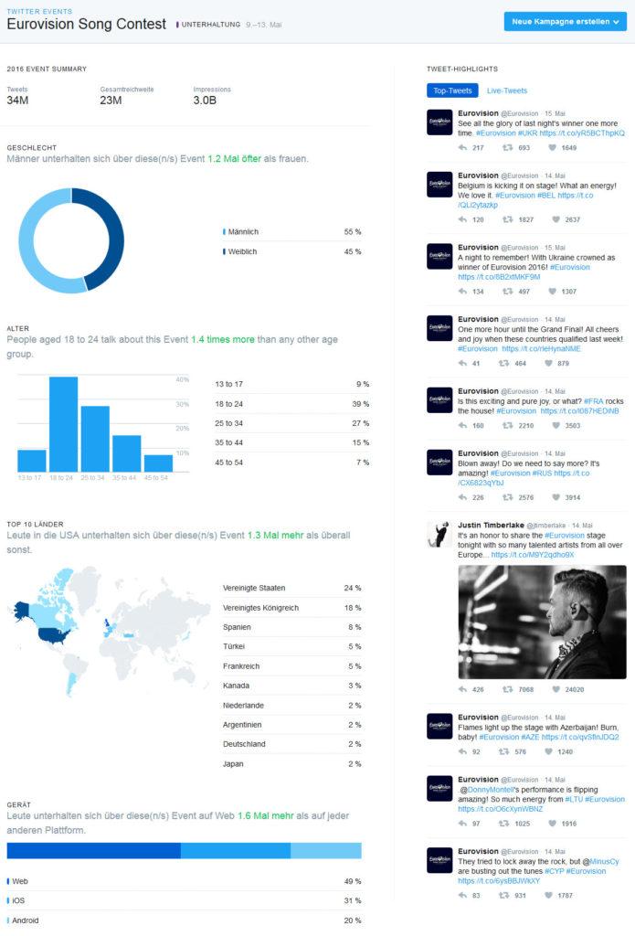 Twitter Analytics: Auswertung zum Eurovision Song Contest, inkl. Reichweite und Top-Tweets