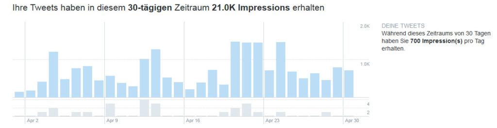 Twitter Analytics: Übersicht über Anzahl der Tweets und Impressions pro Tag im gewählten Zeitraum