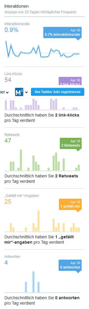 Twitter Analytics: Überblick über Interaktionen im gewählten Zeitraum