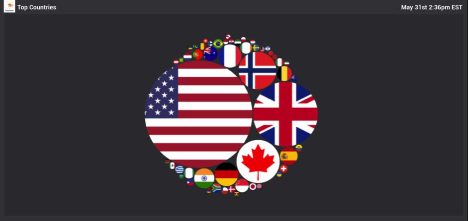 brandwatch vizia 2 Top Countries