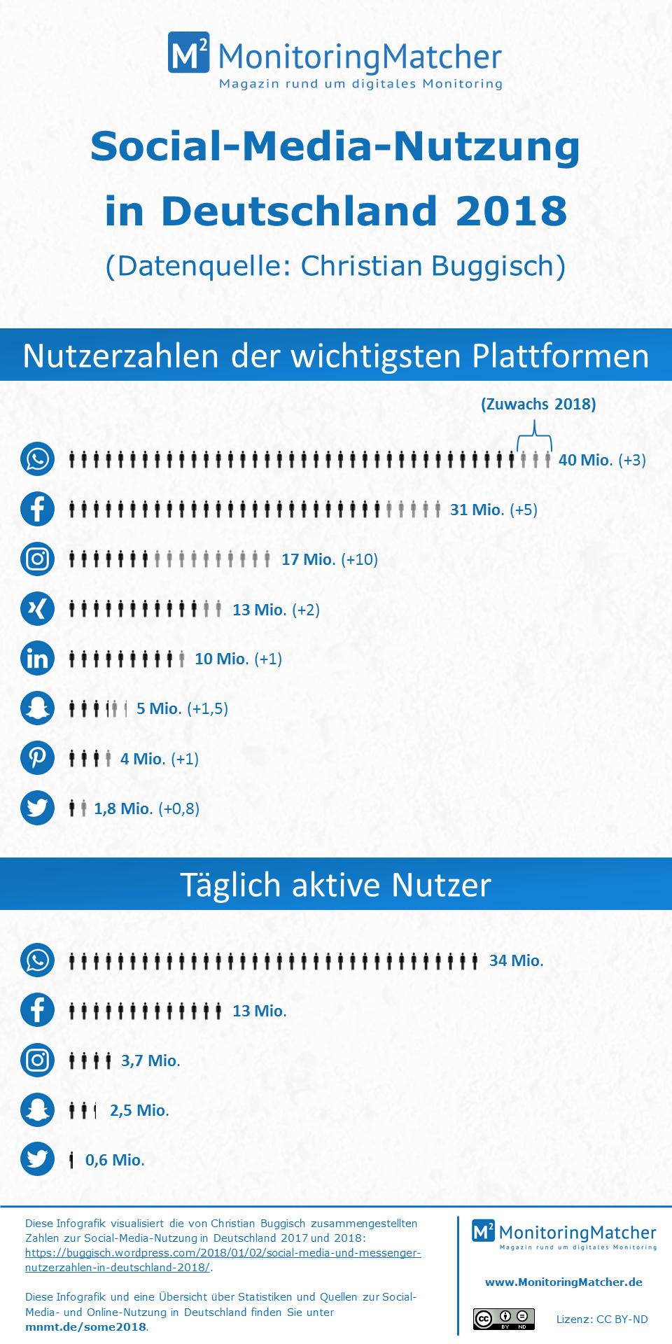 Social-Media-Nutzung in Deutschland 2018 (Infografik)
