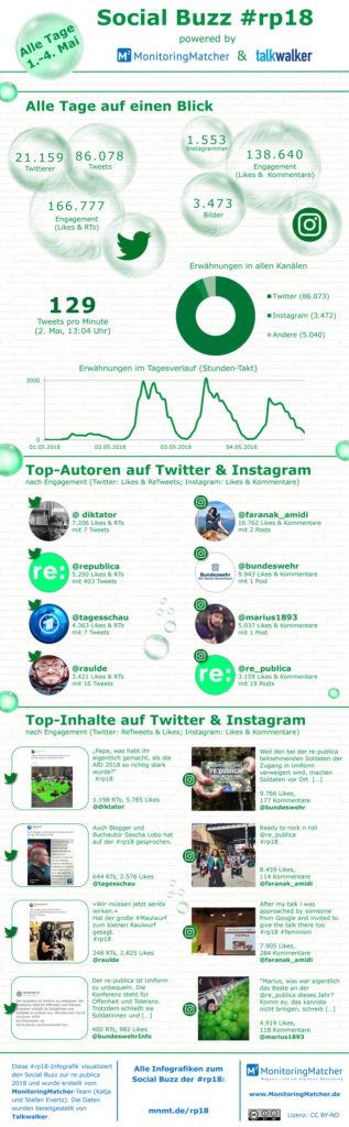 social media buzz republica rp18 infografiken alle tage