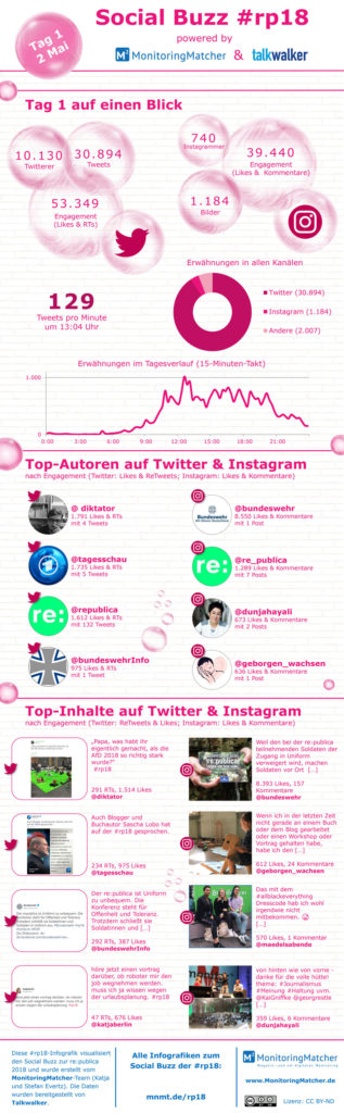 social media buzz republica rp18 infografiken tag 1