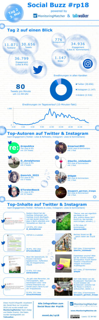social media buzz republica rp18 infografiken tag 2