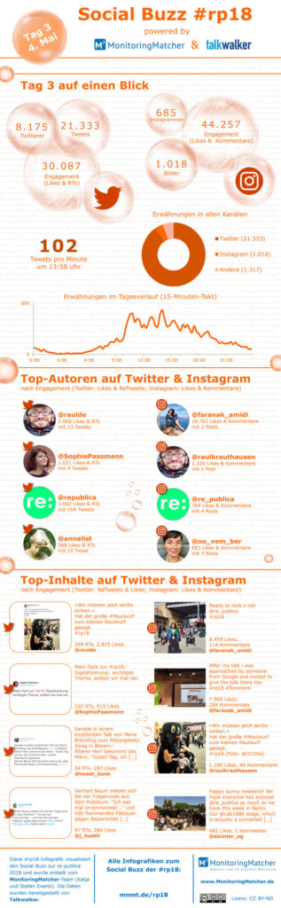 social media buzz republica rp18 infografiken tag 3