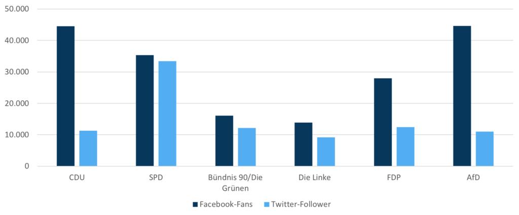 Facebook vs. Twitter (nach Parteien)