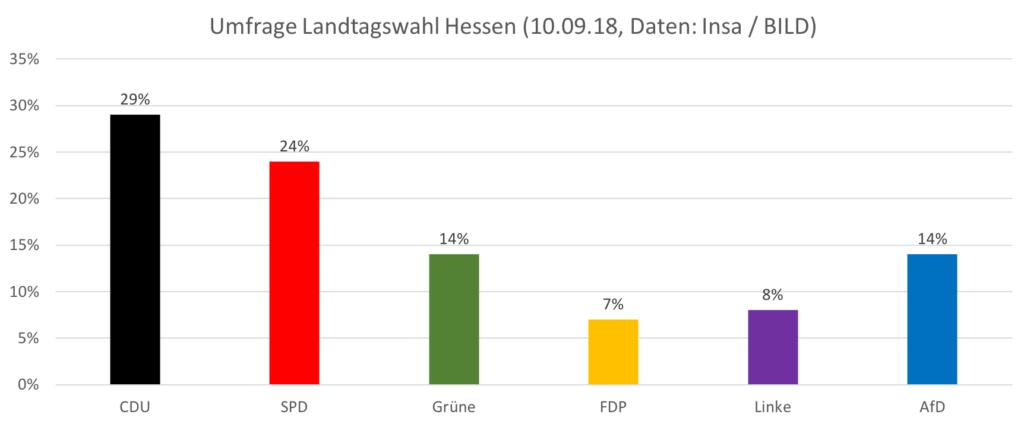 Umfrage Hessenwahl (10.09.18, Insa / BILD)